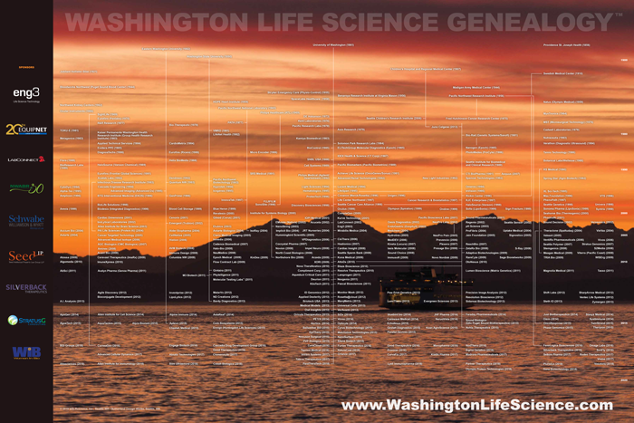 Washington Life Science Genealogy 2019 poster