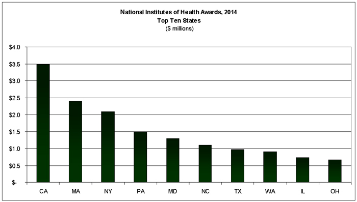 National Institutes of Health Awards, Top Ten States, 2014