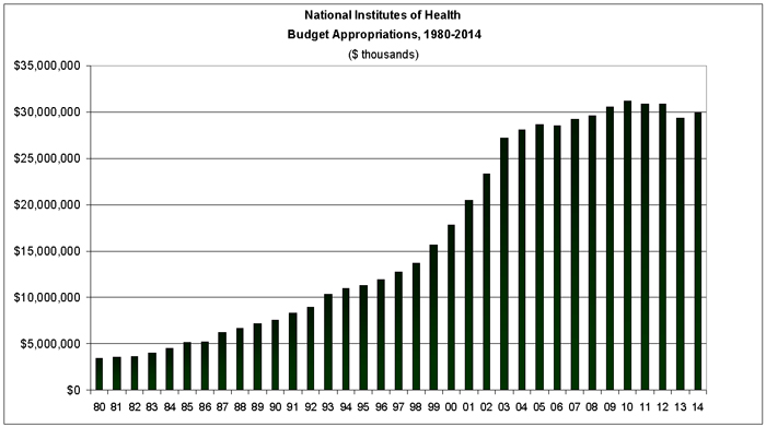 National Institutes of Health Budget Appropriations, 1980-2014