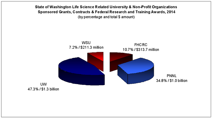 State of Washington Life Science Industry: University & Non-Profit Organizations, Contracts & Federal Research Training & Awards, 2014 (by percentage and $ amt.)