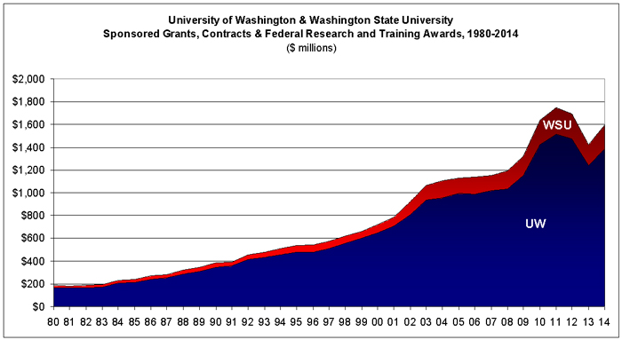 State of Washington Life Science Industry: University & Non-Profit Organizations, Contracts & Federal Research Training & Awards, 1980-2014